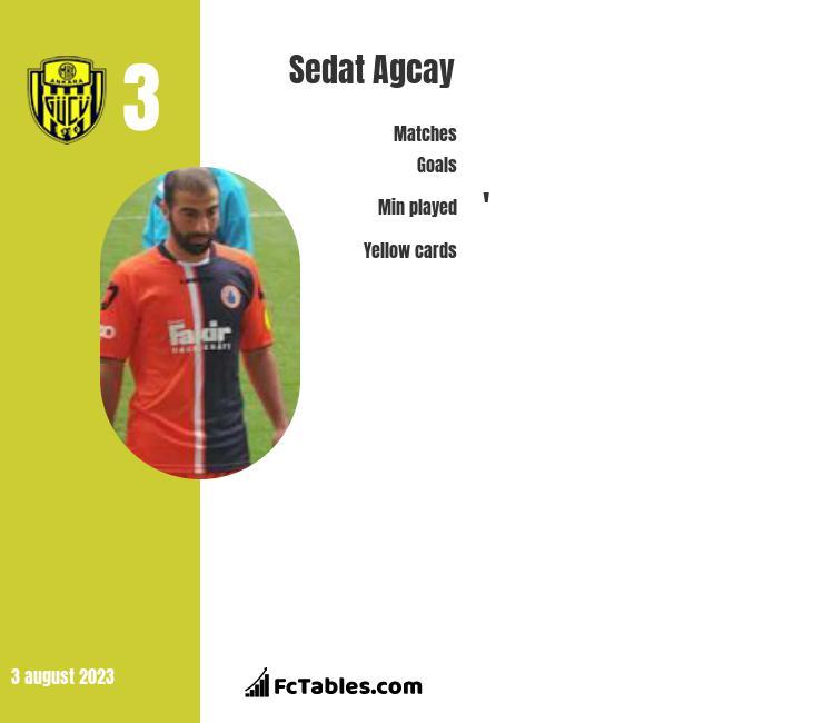Sedat Agcay infographic