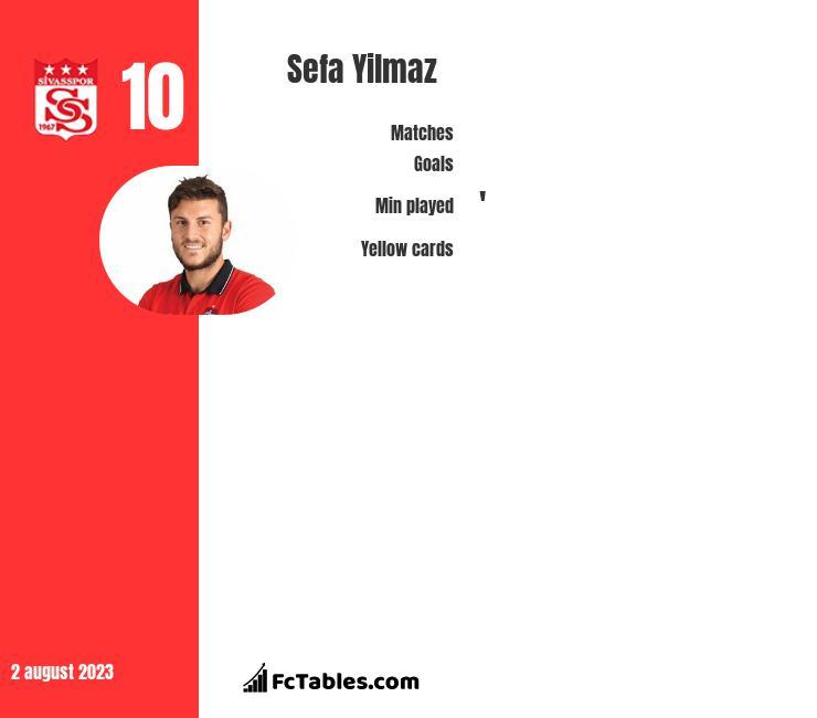 Sefa Yilmaz infographic