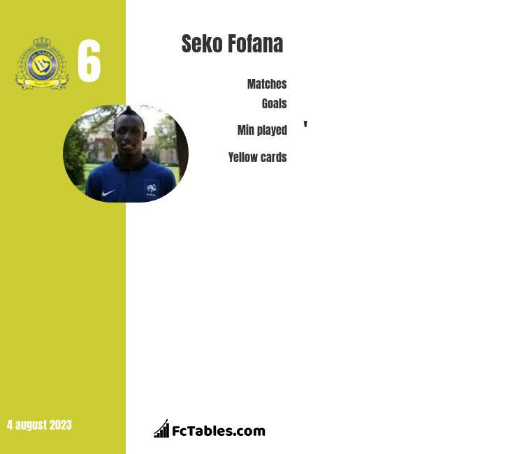 Seko Fofana stats