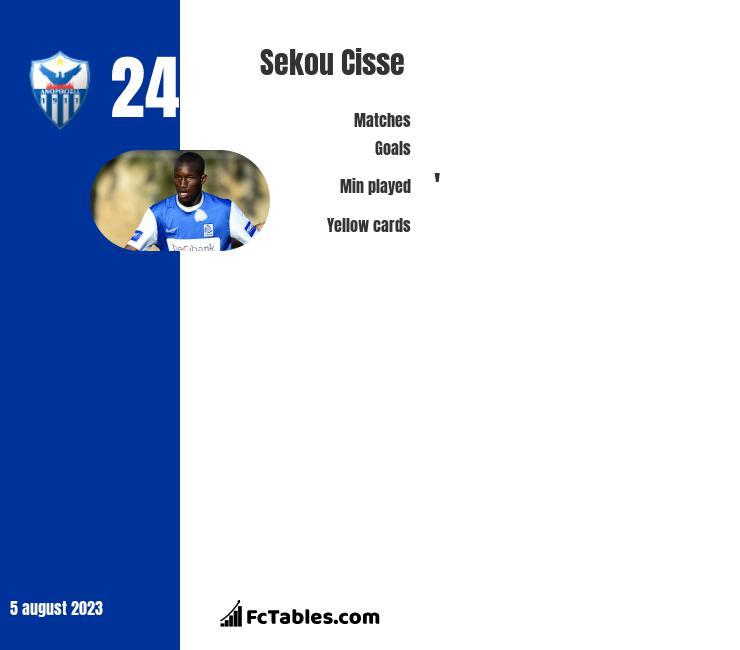 Sekou Cisse infographic