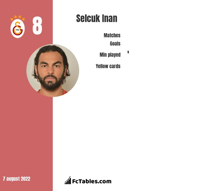 Selcuk Inan infographic statistics for Galatasaray