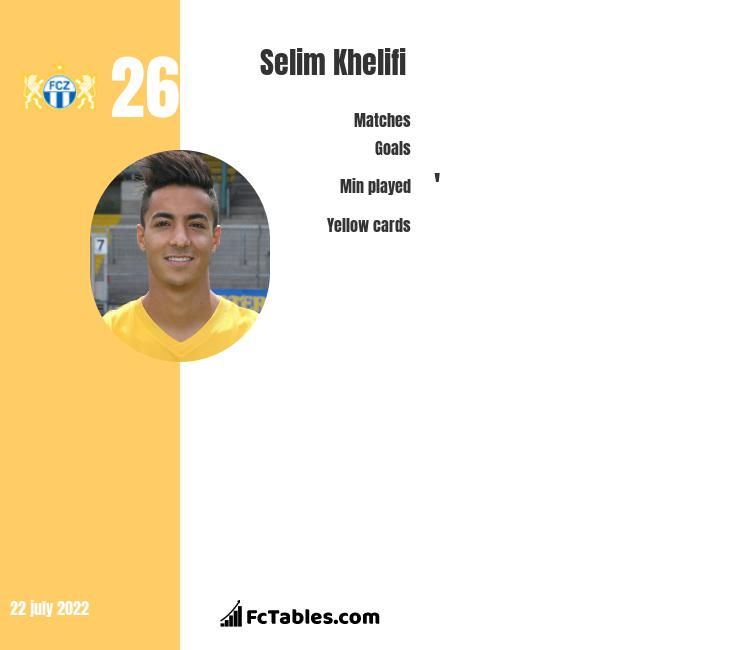 Selim Khelifi infographic