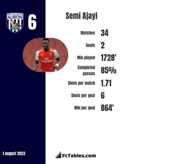 Semi Ajayi stats