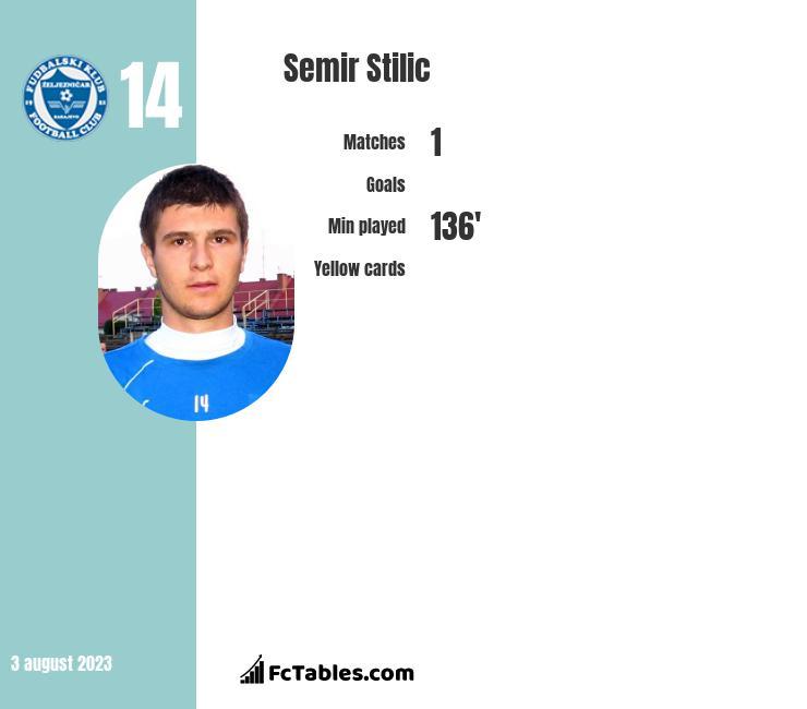Semir Stilić infographic
