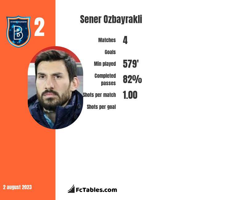 Sener Oezbayrakli infographic