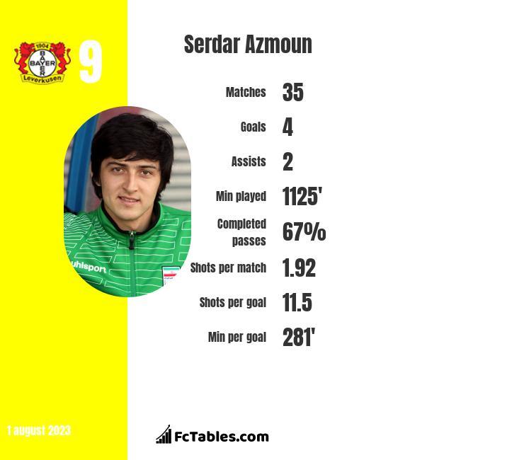 Serdar Azmoun infographic