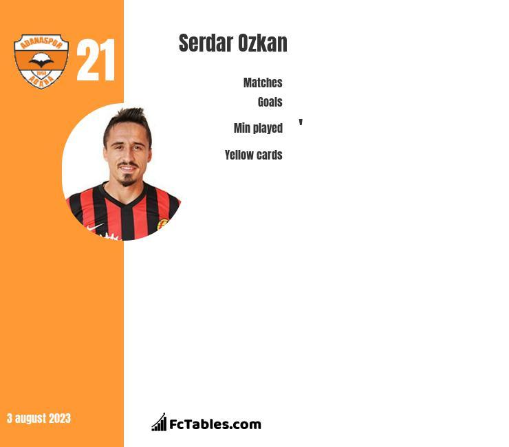 Serdar Ozkan infographic