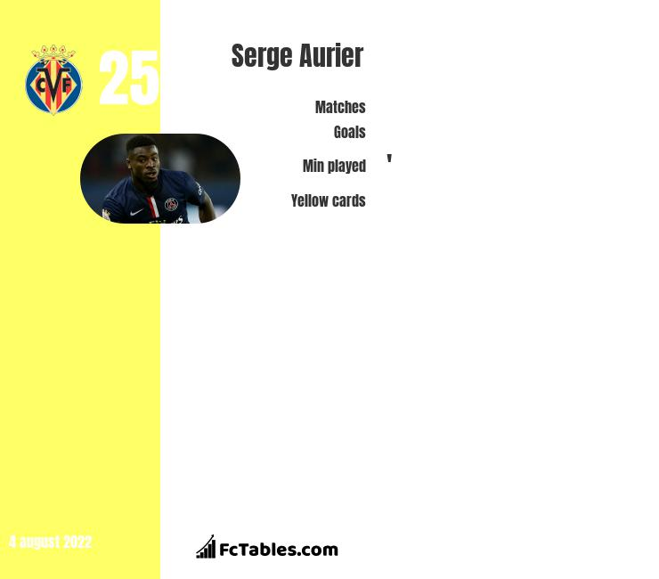 Serge Aurier infographic