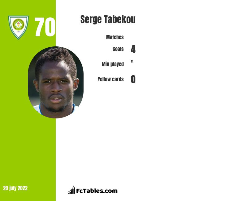 Serge Tabekou infographic