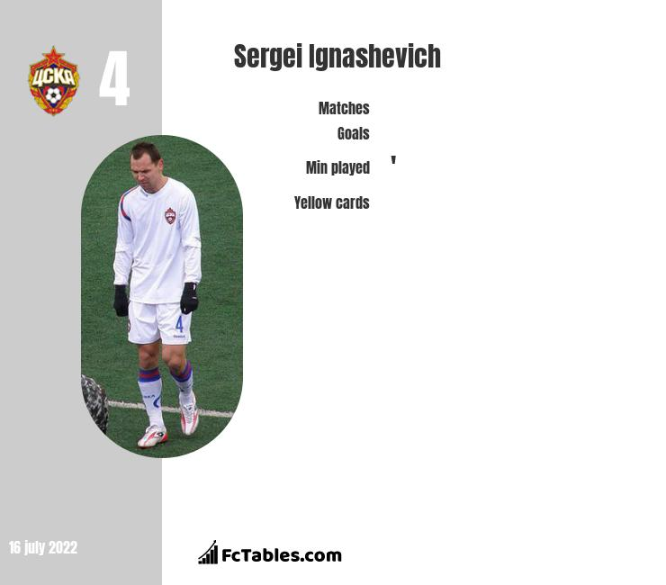 Sergei Ignashevich infographic