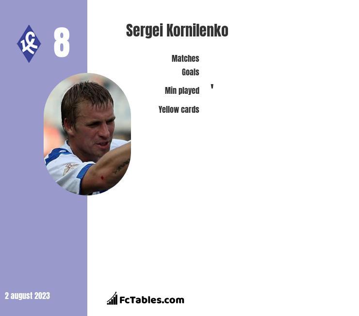 Sergei Kornilenko infographic