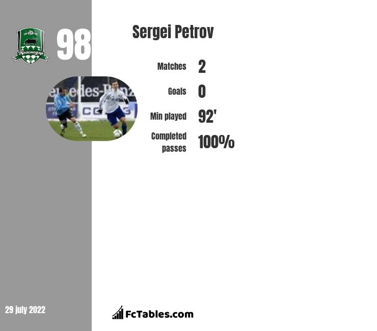 Sergiej Petrow infographic