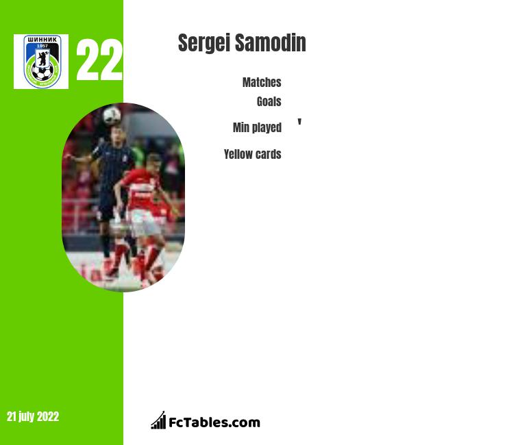 Sergei Samodin infographic