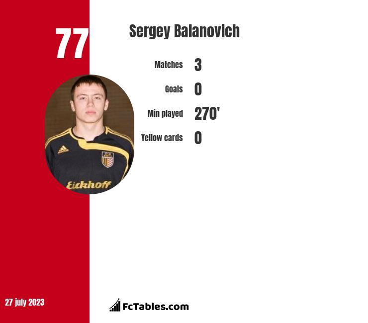 Sergey Balanovich infographic