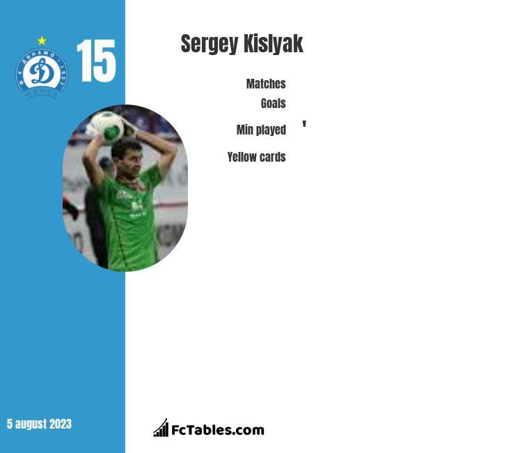 Siergiej Kisliak infographic