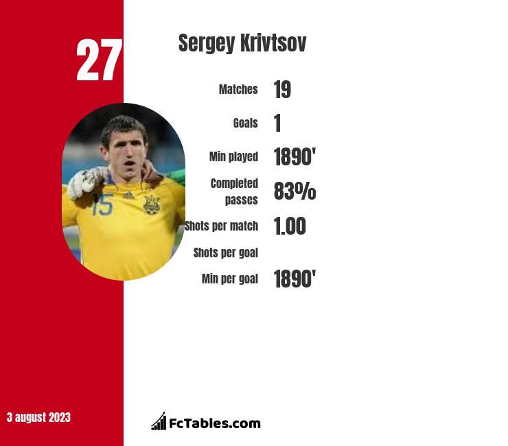 Sergey Krivtsov infographic