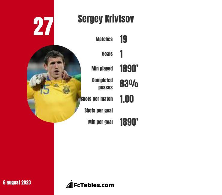 Sergiej Kriwcow infographic