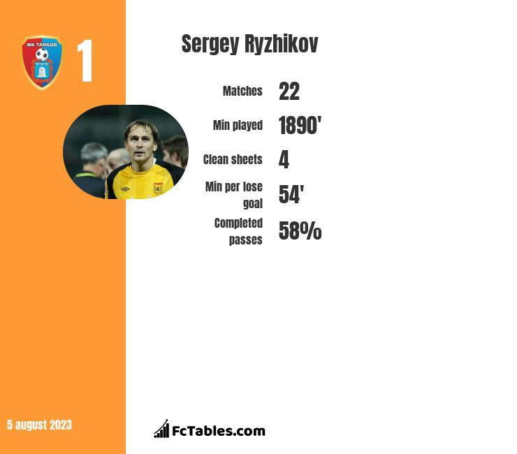 Sergey Ryzhikov infographic