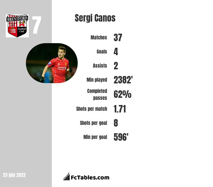 Sergi Canos infographic statistics for Brentford
