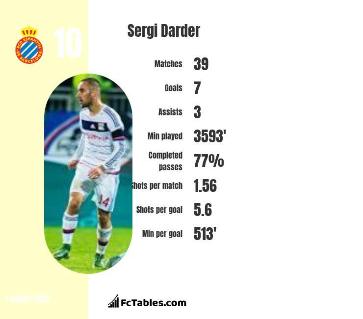 Sergi Darder infographic
