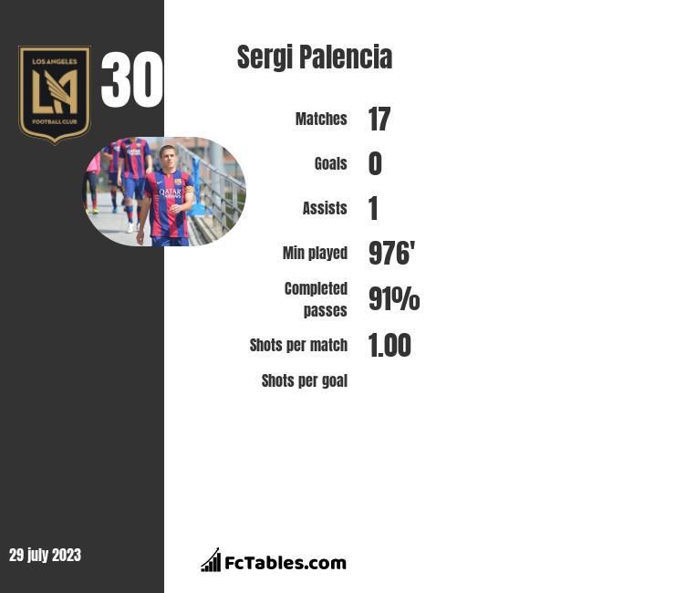 Sergi Palencia infographic