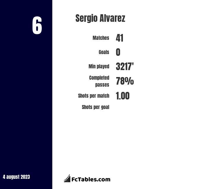 Sergio Alvarez infographic