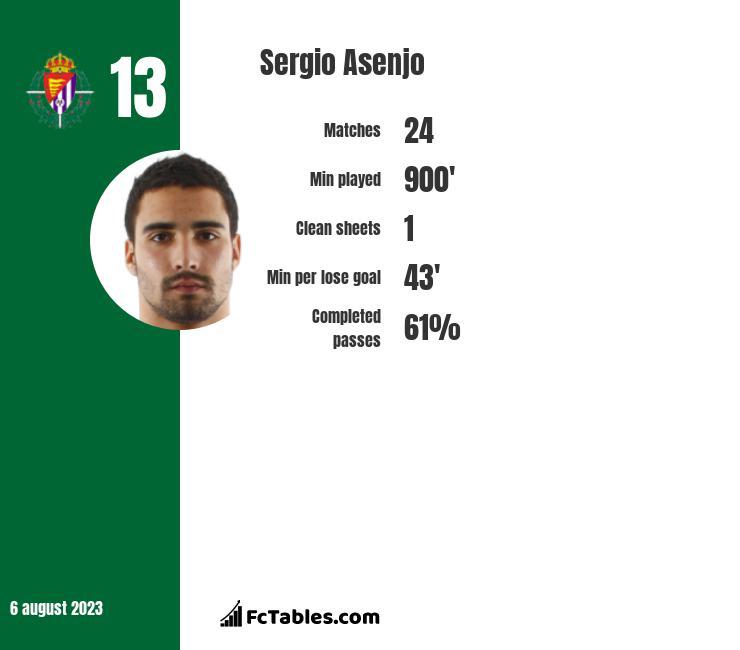 Sergio Asenjo infographic