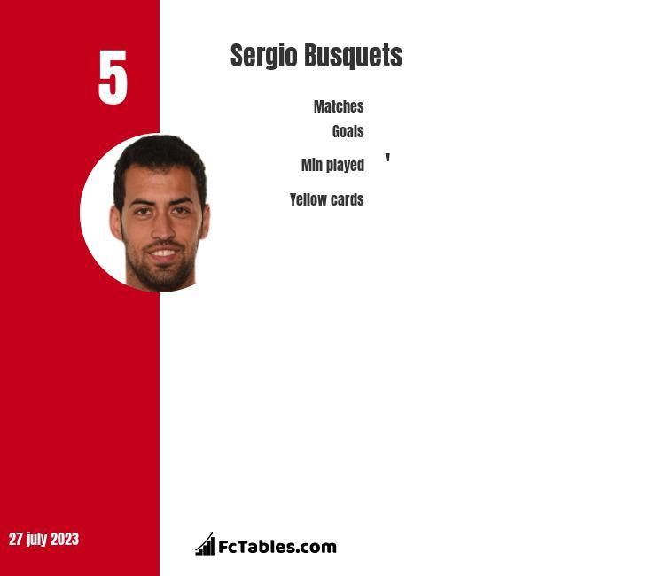 Sergio Busquets infographic