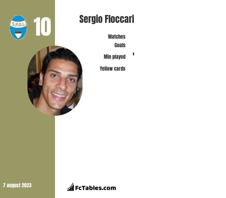 Sergio Floccari infographic
