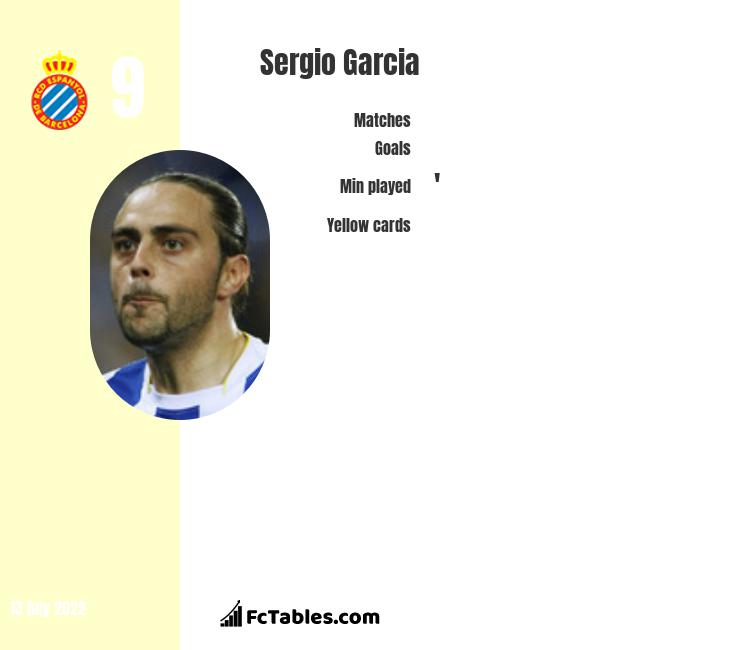 Sergio Garcia infographic
