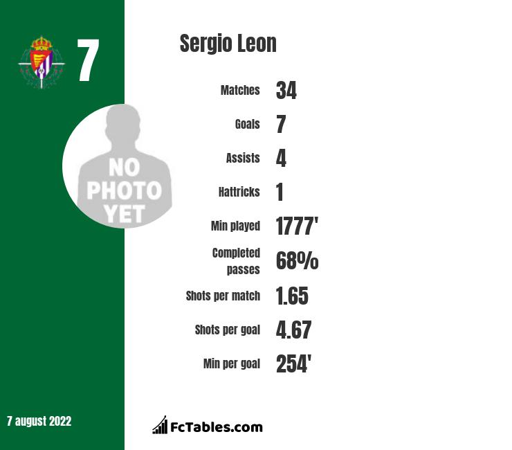 Sergio Leon infographic statistics for Real Betis