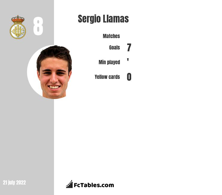 Sergio Llamas infographic statistics for RoPS