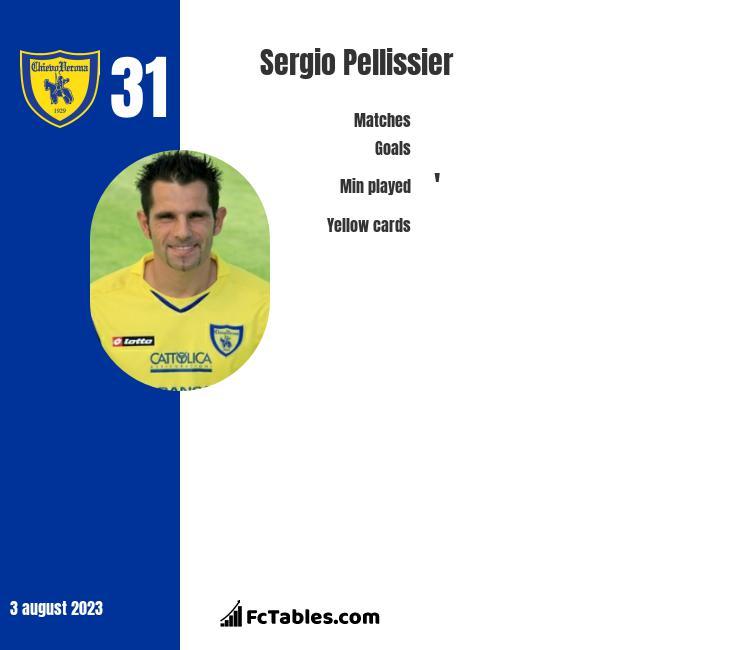 Sergio Pellissier infographic
