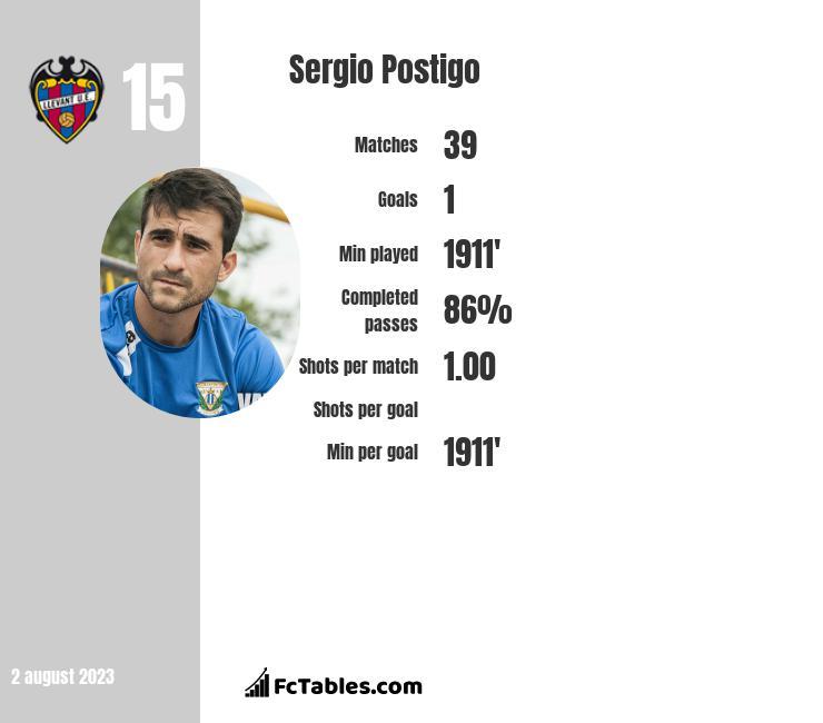 Sergio Postigo infographic