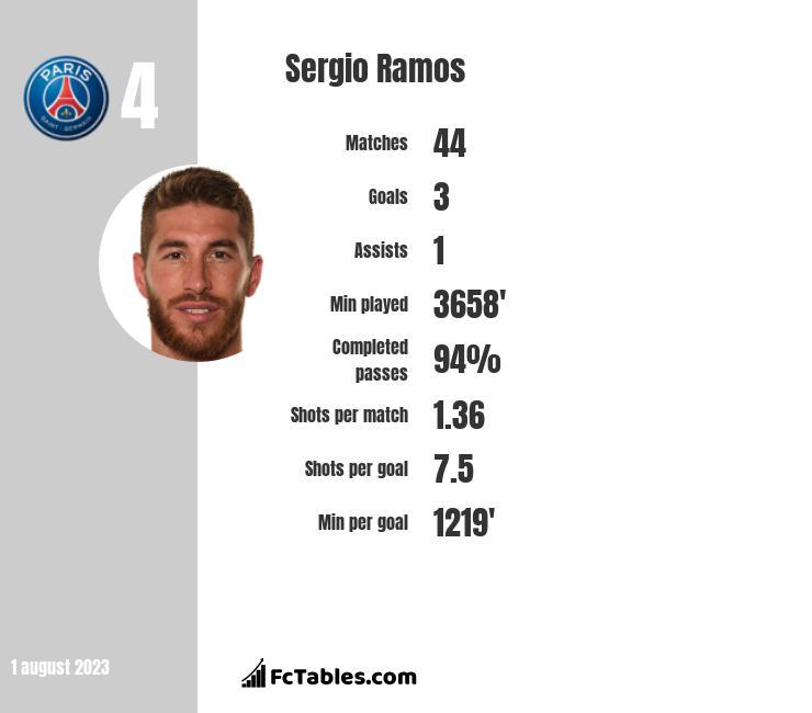 Sergio Ramos infographic