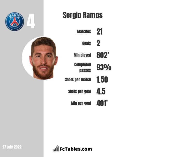 Sergio Ramos infographic statistics for Real Madryt