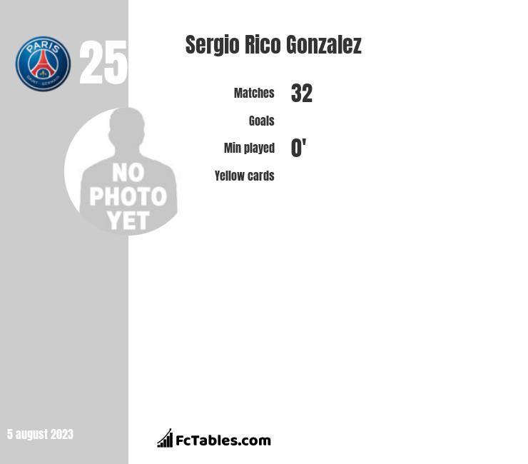 Sergio Rico Gonzalez infographic
