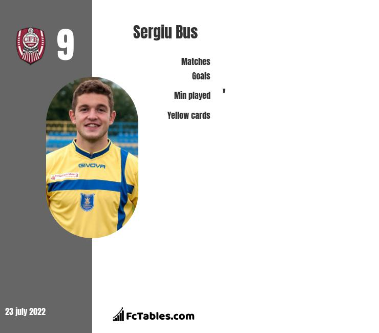 Sergiu Bus infographic