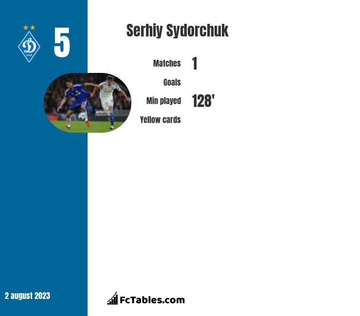Serhij Sydorczuk infographic