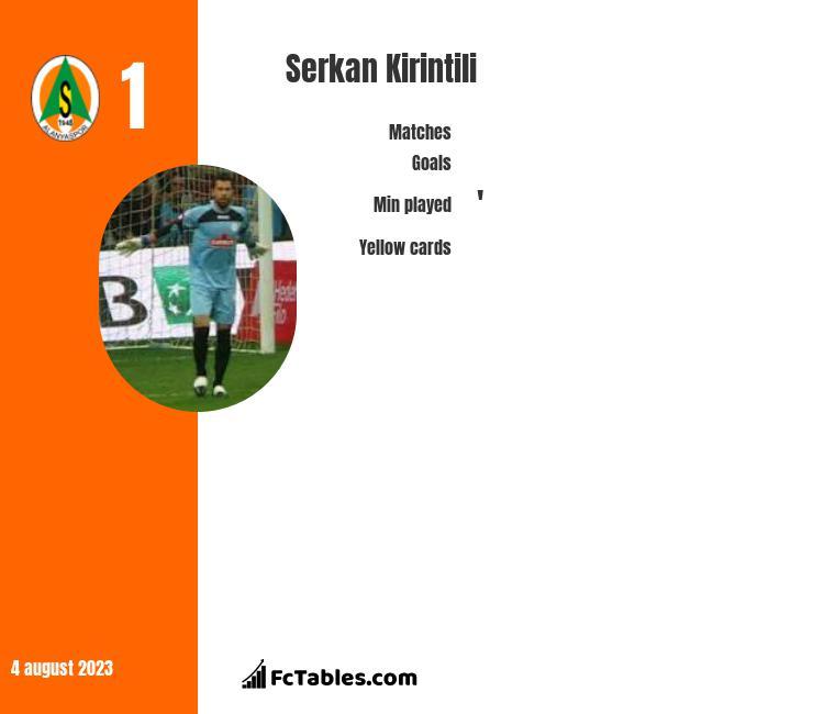 Serkan Kirintili infographic