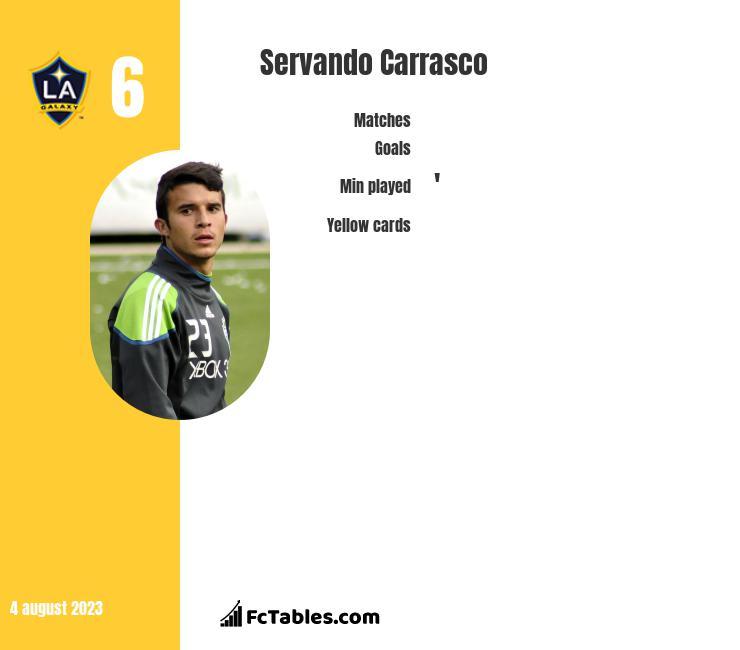 Servando Carrasco infographic