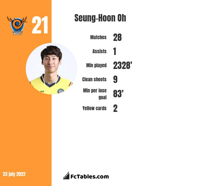 Seung-Hoon Oh infographic