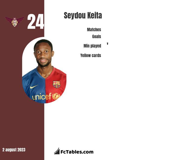 Seydou Keita infographic