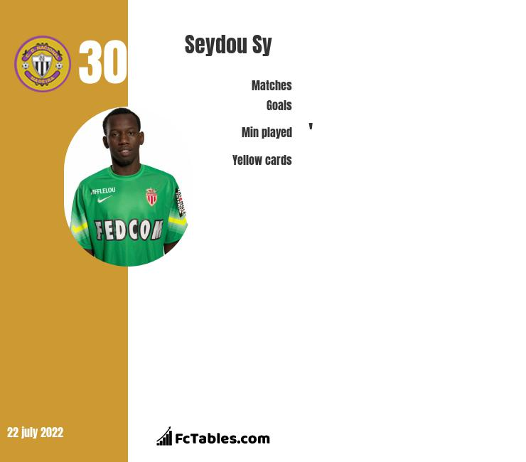 Seydou Sy infographic