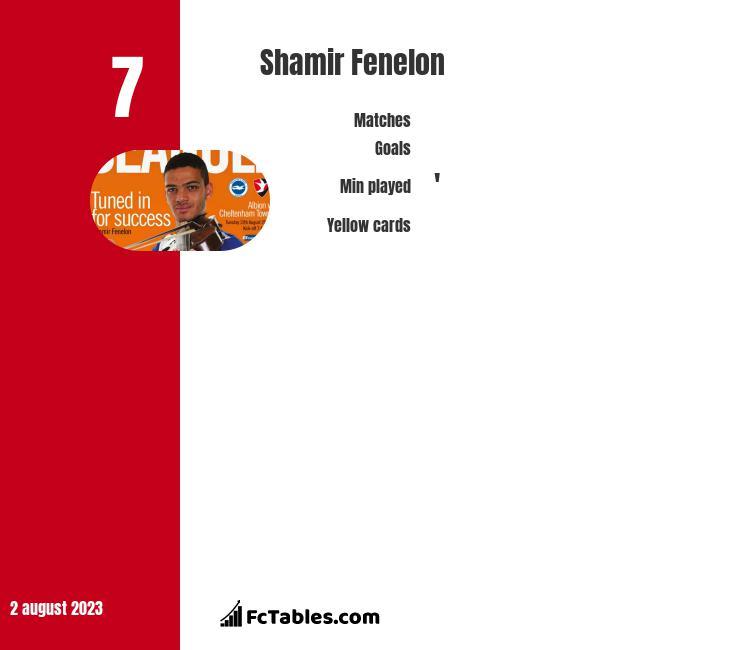 Shamir Fenelon infographic