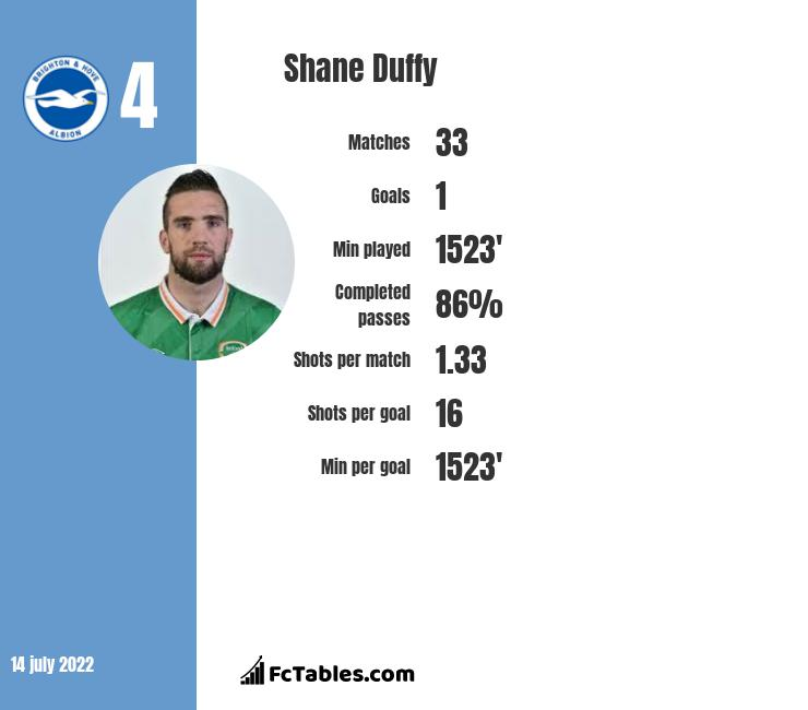 Shane Duffy infographic