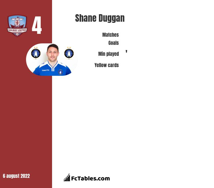 Shane Duggan infographic statistics for Waterford United