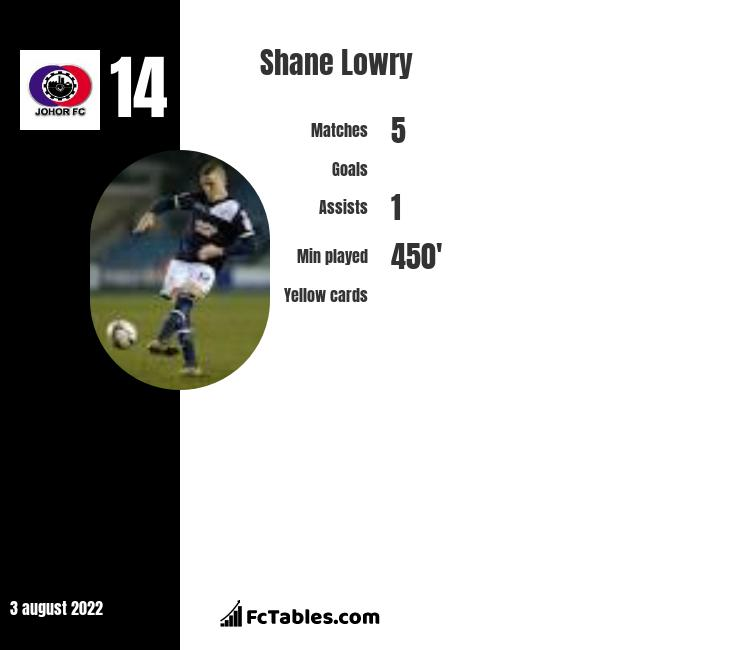 Shane Lowry infographic statistics for Perth Glory