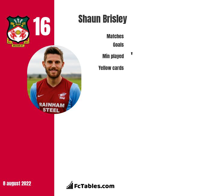 Shaun Brisley infographic statistics for Port Vale
