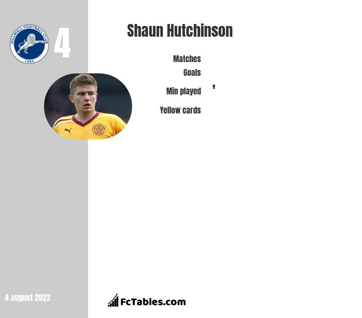 Shaun Hutchinson infographic statistics for Millwall